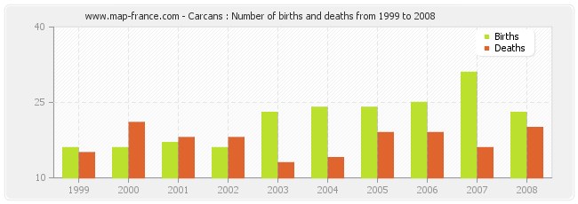 Carcans : Number of births and deaths from 1999 to 2008