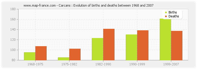 Carcans : Evolution of births and deaths between 1968 and 2007