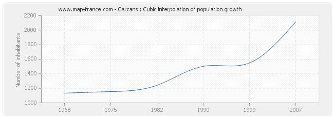 Carcans : Cubic interpolation of population growth