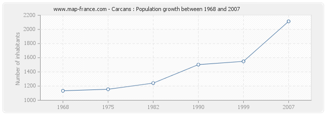 Population Carcans