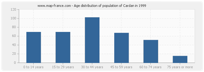 Age distribution of population of Cardan in 1999