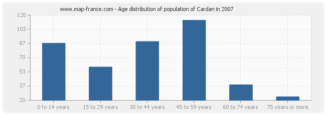 Age distribution of population of Cardan in 2007