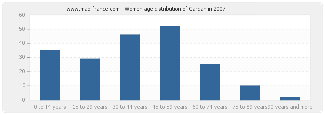 Women age distribution of Cardan in 2007