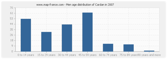 Men age distribution of Cardan in 2007