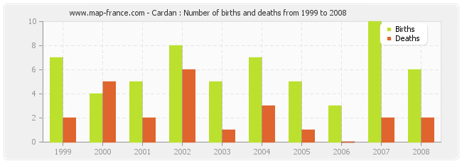 Cardan : Number of births and deaths from 1999 to 2008