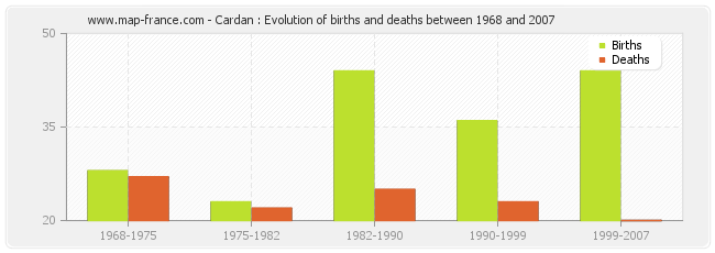 Cardan : Evolution of births and deaths between 1968 and 2007