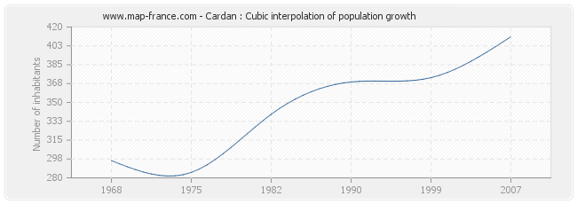 Cardan : Cubic interpolation of population growth