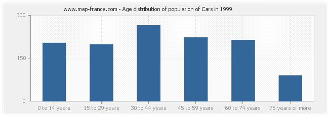 Age distribution of population of Cars in 1999