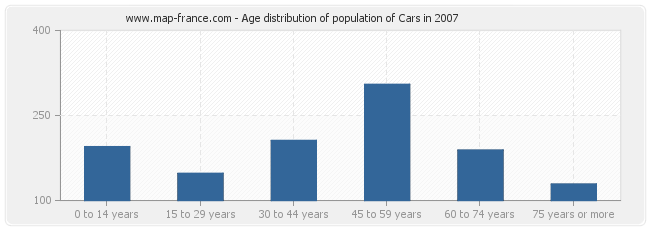 Age distribution of population of Cars in 2007