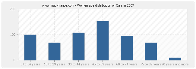 Women age distribution of Cars in 2007