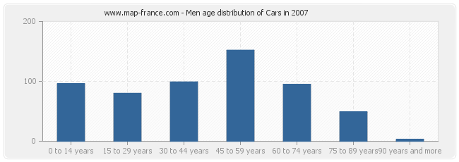 Men age distribution of Cars in 2007