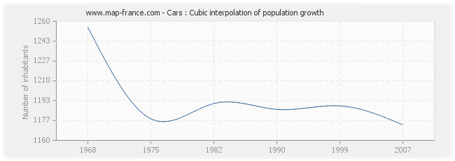 Cars : Cubic interpolation of population growth