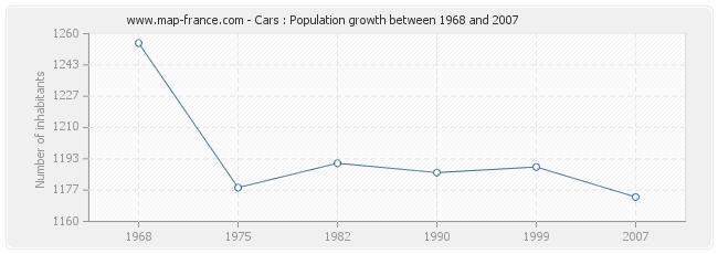 Population Cars