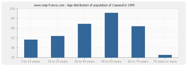 Age distribution of population of Casseuil in 1999