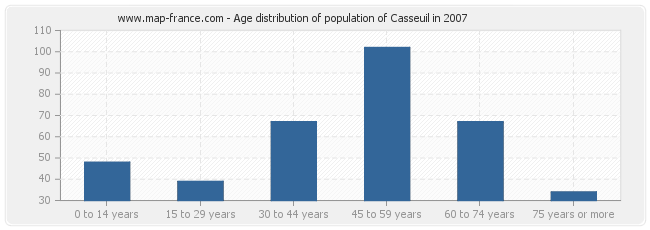 Age distribution of population of Casseuil in 2007