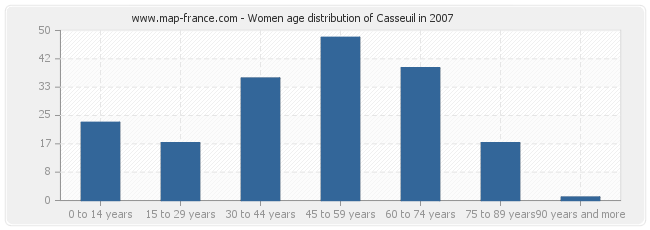Women age distribution of Casseuil in 2007