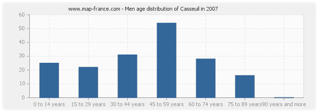 Men age distribution of Casseuil in 2007