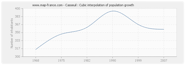 Casseuil : Cubic interpolation of population growth