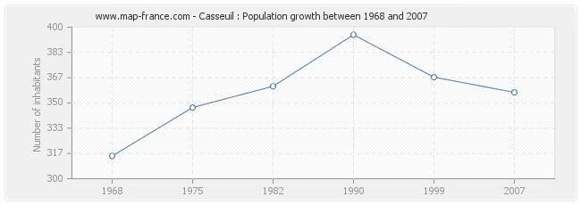 Population Casseuil