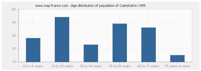 Age distribution of population of Castelviel in 1999