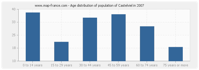Age distribution of population of Castelviel in 2007