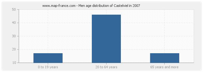 Men age distribution of Castelviel in 2007