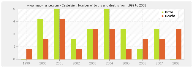 Castelviel : Number of births and deaths from 1999 to 2008