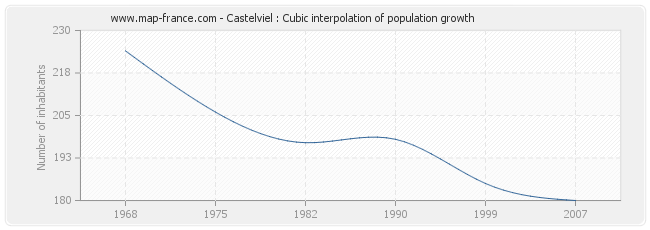 Castelviel : Cubic interpolation of population growth