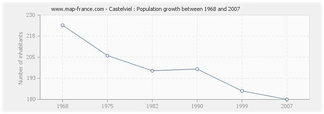 Population Castelviel