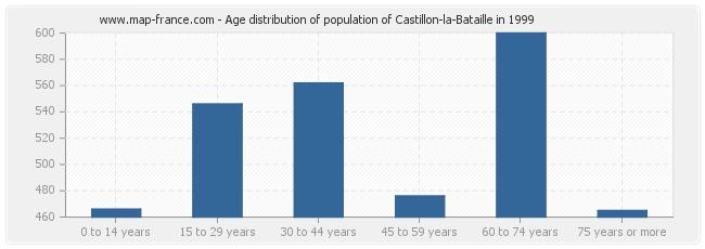 Age distribution of population of Castillon-la-Bataille in 1999