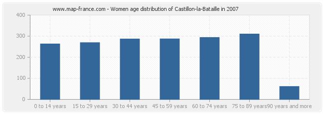 Women age distribution of Castillon-la-Bataille in 2007