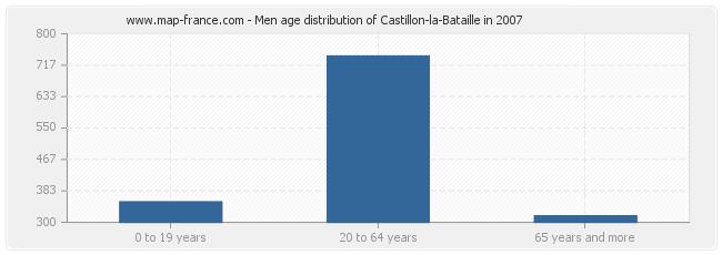 Men age distribution of Castillon-la-Bataille in 2007
