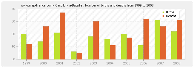 Castillon-la-Bataille : Number of births and deaths from 1999 to 2008