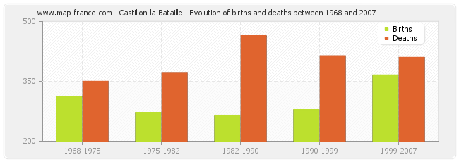 Castillon-la-Bataille : Evolution of births and deaths between 1968 and 2007