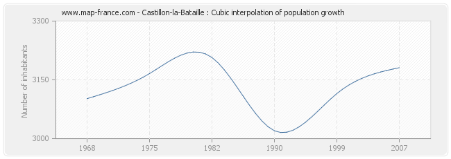 Castillon-la-Bataille : Cubic interpolation of population growth