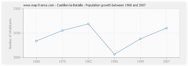 Population Castillon-la-Bataille