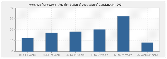 Age distribution of population of Cauvignac in 1999