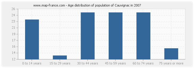 Age distribution of population of Cauvignac in 2007