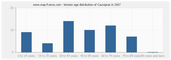 Women age distribution of Cauvignac in 2007