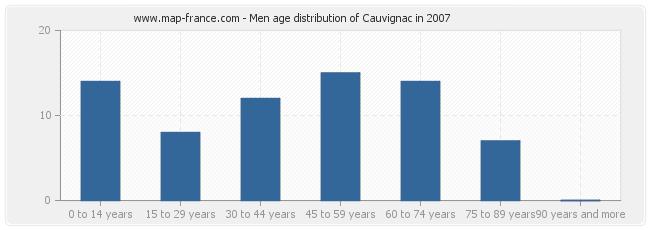 Men age distribution of Cauvignac in 2007