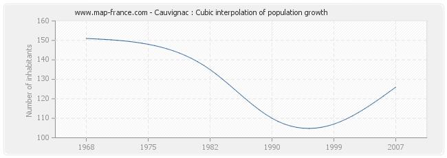 Cauvignac : Cubic interpolation of population growth
