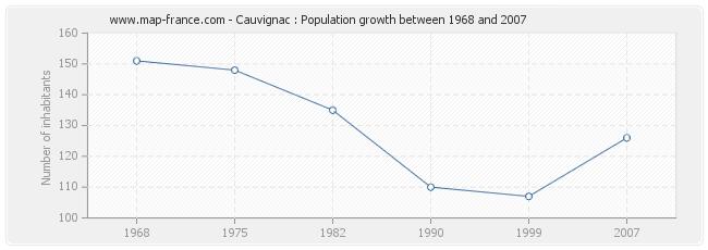 Population Cauvignac