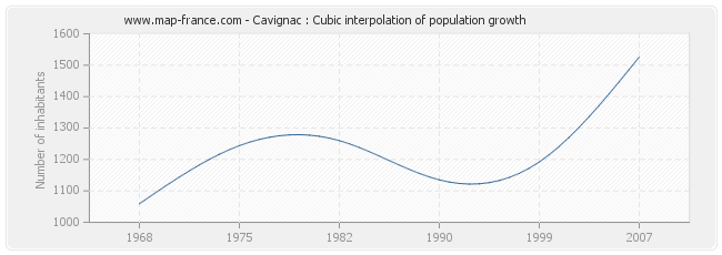 Cavignac : Cubic interpolation of population growth