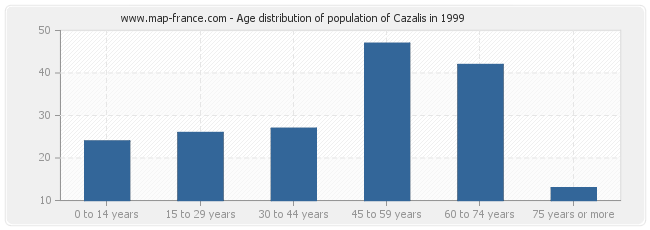Age distribution of population of Cazalis in 1999
