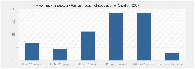 Age distribution of population of Cazalis in 2007