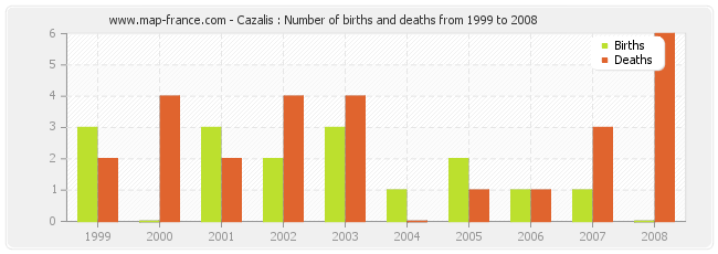 Cazalis : Number of births and deaths from 1999 to 2008