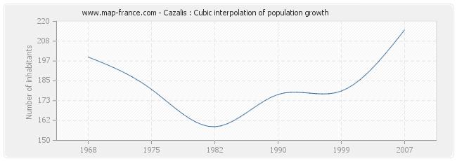 Cazalis : Cubic interpolation of population growth