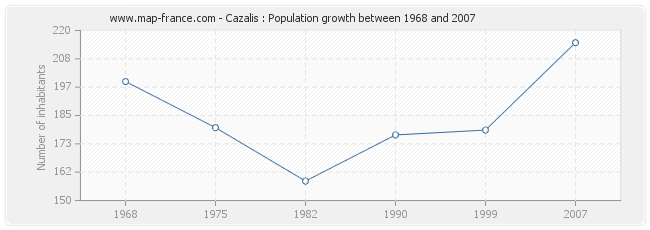 Population Cazalis