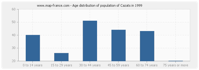 Age distribution of population of Cazats in 1999