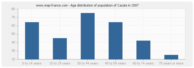 Age distribution of population of Cazats in 2007